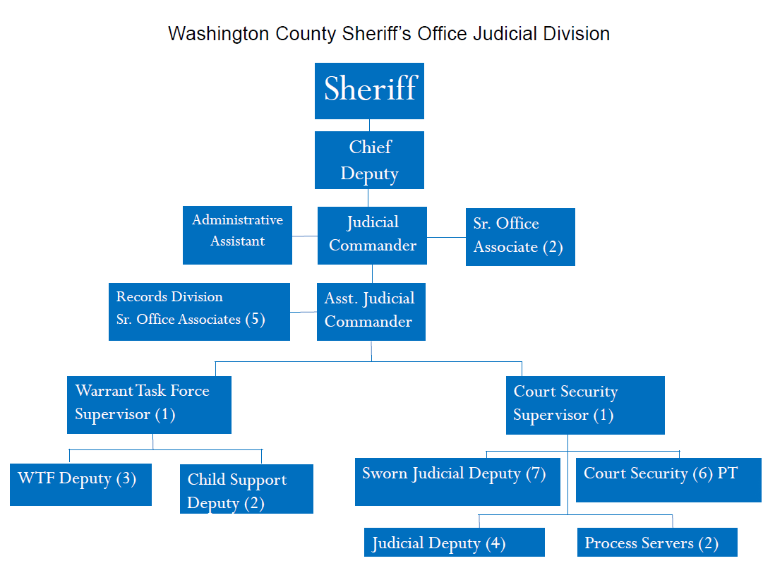 Judicial Division Chart