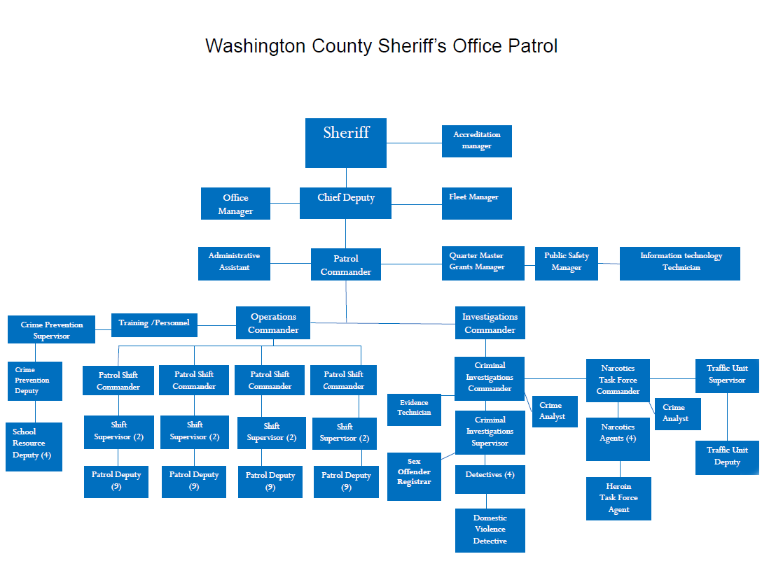 Sheriff's Division Chart