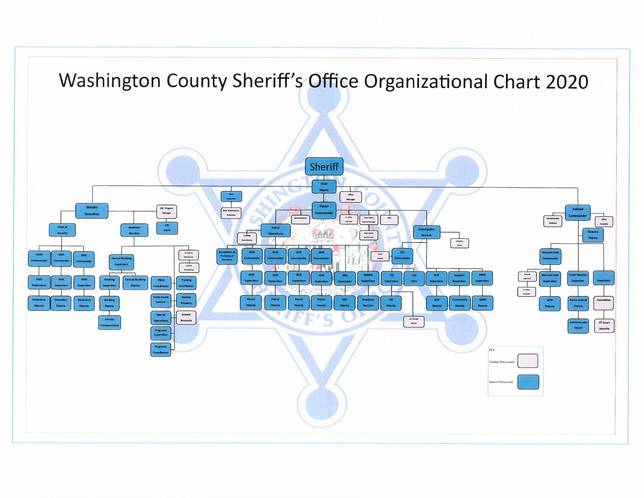 Washington County Sheriff's Office Organizational Chart 2020 Chart